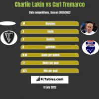 Charlie Lakin vs Carl Tremarco h2h player stats