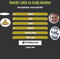Charlie Lakin vs Craig Gardner h2h player stats