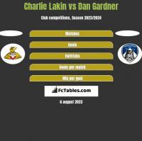 Charlie Lakin vs Dan Gardner h2h player stats