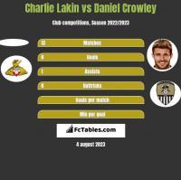 Charlie Lakin vs Daniel Crowley h2h player stats