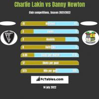 Charlie Lakin vs Danny Newton h2h player stats