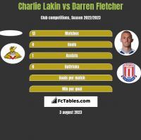 Charlie Lakin vs Darren Fletcher h2h player stats