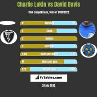 Charlie Lakin vs David Davis h2h player stats