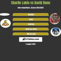 Charlie Lakin vs David Dunn h2h player stats