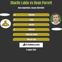 Charlie Lakin vs Dean Parrett h2h player stats