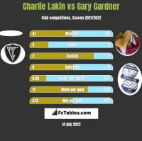 Charlie Lakin vs Gary Gardner h2h player stats