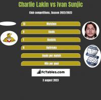 Charlie Lakin vs Ivan Sunjic h2h player stats