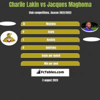 Charlie Lakin vs Jacques Maghoma h2h player stats