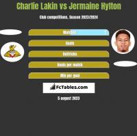 Charlie Lakin vs Jermaine Hylton h2h player stats