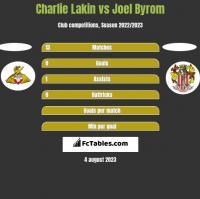 Charlie Lakin vs Joel Byrom h2h player stats