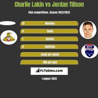 Charlie Lakin vs Jordan Tillson h2h player stats
