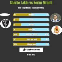 Charlie Lakin vs Kerim Mrabti h2h player stats