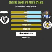 Charlie Lakin vs Mark O'Hara h2h player stats