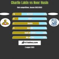 Charlie Lakin vs Noor Husin h2h player stats