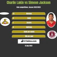 Charlie Lakin vs Simeon Jackson h2h player stats