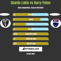 Charlie Lakin vs Harry Paton h2h player stats