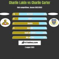 Charlie Lakin vs Charlie Carter h2h player stats