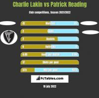 Charlie Lakin vs Patrick Reading h2h player stats