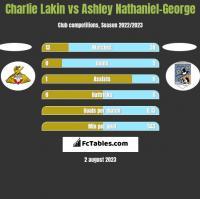 Charlie Lakin vs Ashley Nathaniel-George h2h player stats