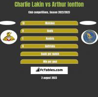 Charlie Lakin vs Arthur Iontton h2h player stats