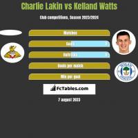 Charlie Lakin vs Kelland Watts h2h player stats