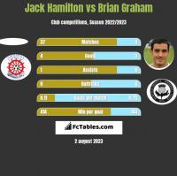 Jack Hamilton vs Brian Graham h2h player stats