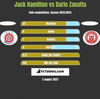 Jack Hamilton vs Dario Zanatta h2h player stats