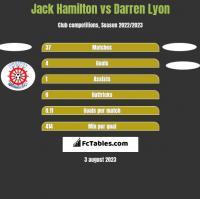 Jack Hamilton vs Darren Lyon h2h player stats