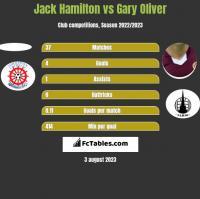 Jack Hamilton vs Gary Oliver h2h player stats