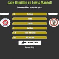 Jack Hamilton vs Lewis Mansell h2h player stats