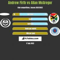 Andrew Firth vs Allan McGregor h2h player stats