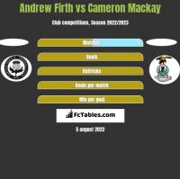 Andrew Firth vs Cameron Mackay h2h player stats