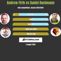 Andrew Firth vs Daniel Bachmann h2h player stats