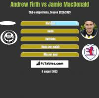 Andrew Firth vs Jamie MacDonald h2h player stats