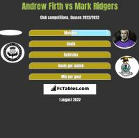 Andrew Firth vs Mark Ridgers h2h player stats