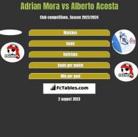 Adrian Mora vs Alberto Acosta h2h player stats