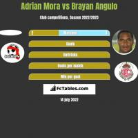 Adrian Mora vs Brayan Angulo h2h player stats