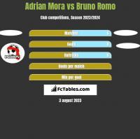 Adrian Mora vs Bruno Romo h2h player stats
