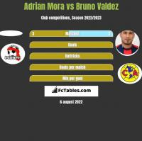Adrian Mora vs Bruno Valdez h2h player stats