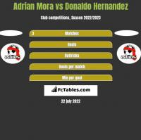 Adrian Mora vs Donaldo Hernandez h2h player stats