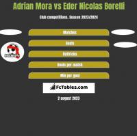 Adrian Mora vs Eder Nicolas Borelli h2h player stats