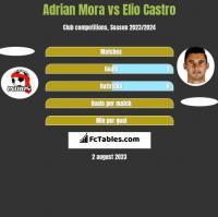 Adrian Mora vs Elio Castro h2h player stats