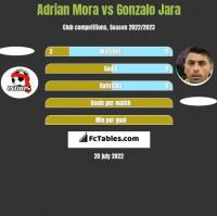 Adrian Mora vs Gonzalo Jara h2h player stats