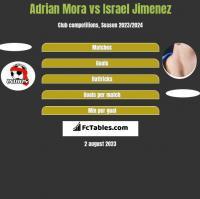 Adrian Mora vs Israel Jimenez h2h player stats