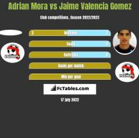 Adrian Mora vs Jaime Valencia Gomez h2h player stats