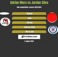 Adrian Mora vs Jordan Silva h2h player stats