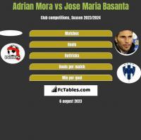 Adrian Mora vs Jose Maria Basanta h2h player stats