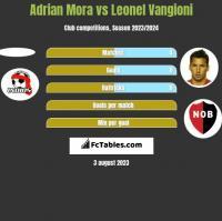 Adrian Mora vs Leonel Vangioni h2h player stats