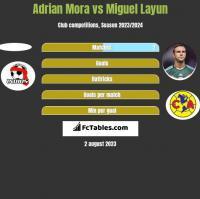 Adrian Mora vs Miguel Layun h2h player stats