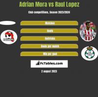 Adrian Mora vs Raul Lopez h2h player stats